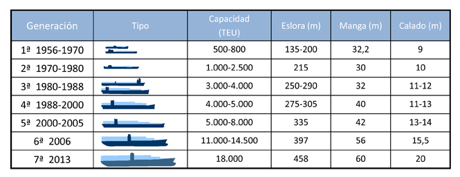 """Fuente: """"Transporte en contenedor"""" ISBN: 978-84-15340-67-6"""
