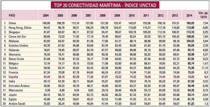 Top20ConectividadMaritima