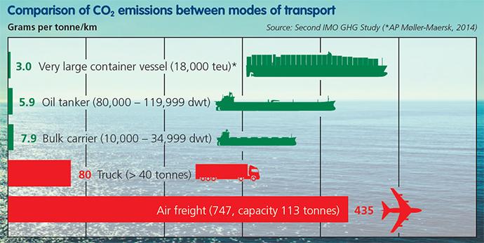 emisiones-barco
