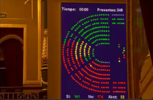 2017-03-16-votacion-congreso-219x144