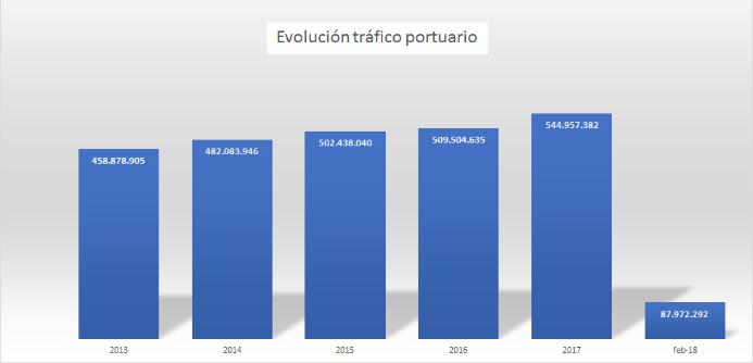 Trafico-portuario-espanol-2008-2017