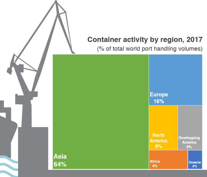 Container-activity-by-region-2017-685px