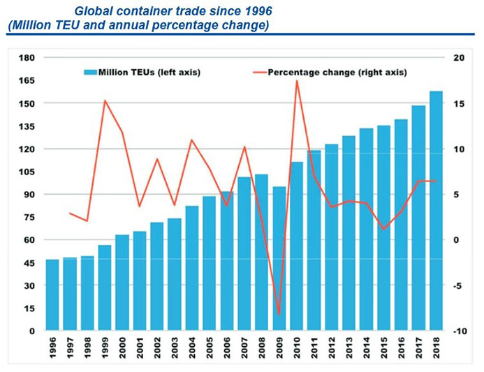 Global-container-trade-since-1996-693px