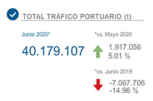 Total-trafico